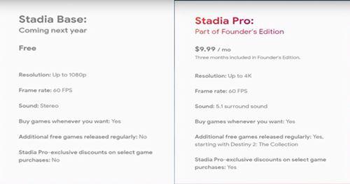 Cómo obtener Google Stadia de forma gratuita 2